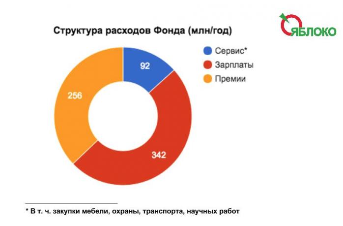 Глава фонда капитального ремонта москвы