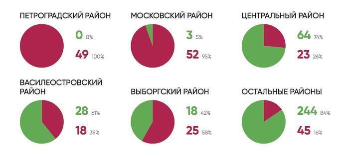 На петербургских муниципальных выборах зарегистрировано 370 кандидатов в депутаты от «Яблока»